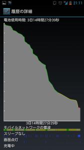 バッテリー3日14時間27分 13%拡大